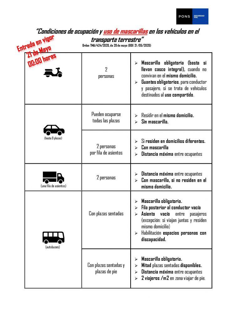 ¿Cómo deben ir las personas a bordo de vehículos públicos y privados a partir de hoy